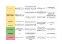 Tireoidites - Tabela