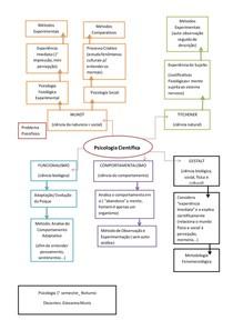 Mapa Mental Desenvolvimento da Psicologia como Ciência