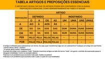 Tabela artigos e preposições essenciais contraídos