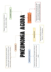 Patologia - Pneumonia Aguda - Mapa mental
