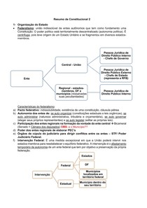 Resumo AV1 Constitucional 2