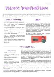 Viroses respiratórias [Influenza, Coronavírus, Parainfluenza, VRS, Adenovírus, Reovírus e Rinovírus]: Doenças graves, gripe e resfriado