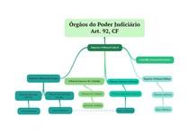 Mapa Órgãos do Judiciário
