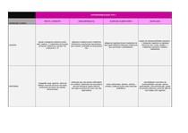 Hipersensibilidade - Tabela Síndromes Clínicas