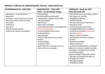 1-MODELOS TEÓRICOS DE ADMINISTRAÇÃO PÚBLICA