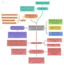 Mapa mental - Direito Penal - Fato Tipico Nexo Causal