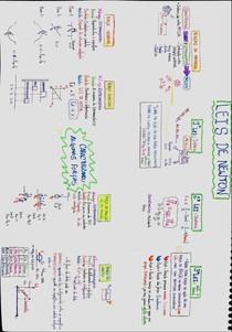 Leis de Newton - Mapa Mental