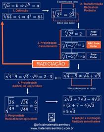 Mapa mental Radiciação: conceitos e propriedades