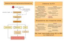 Fármacologia dos IECA e BRA