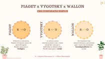 Diferenças básicas entre Piaget, Vygotsky e Wallon