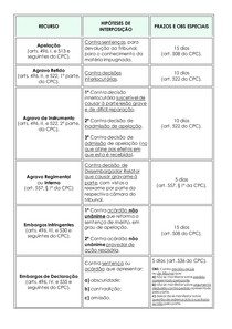 Tabela de Recursos