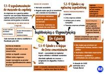 Mapa mental da quinta aula de Instituições e Organização do Estado