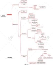 Mapa mental - Cefaleia crônica diária: fisiopatologia