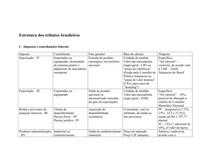 Estrutura dos impostos brasileiros 2014