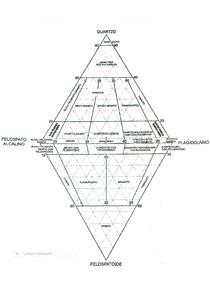 Classificação Rochas Ígneas Intrusivas Faneríticas - GEOLOGIA