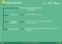 Mapa Mental CITOGNÉTICA E GENÉTICA ENEM