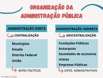 MAPA MENTAL - ORGANIZAÇÃO DA ADMINISTRAÇÃO PÚBLICA