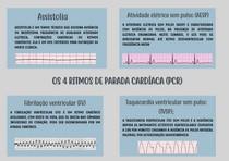 4 ritmos da parada cardiaca