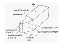 Geometria de corte