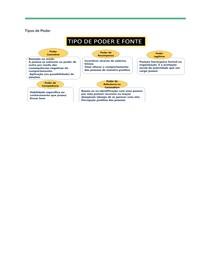 Administração- Tipos de Poder