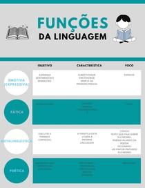 Funções da linguagem