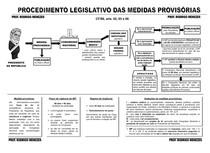 Processo Legislativo - Medidas Provisórias