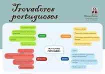 MAPA MENTAL - Trovadores portugueses: trovador, segrel, jogral, menestrel
