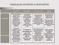 OBRIGAÇÃO Divisível e indivisível