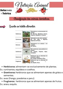 Nutrição Animal Aulas 1 e 2