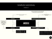 Simples Nacional - Anexo II