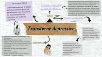 transtorno depressivo: mapa mental