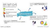 VIGILÂNCIA SANITÁRIA - LEI 8.080/90