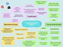Anti-inflamatórios não esteróidais (AINEs)