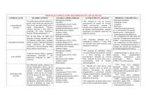 Complicações da Colelitíase