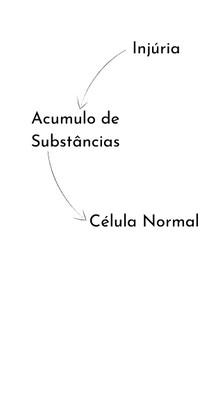 Aparência das Células com Alterações Degenetarivas
