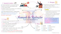 Redação Oficial - Tipos de Documentos - Mapa Mental