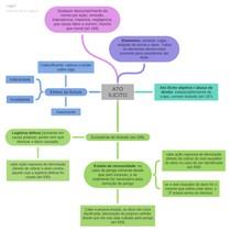 Mapa mental - ato ilicito