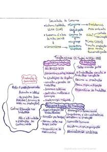 Mapa mental - Produção e domínio (Sociologia)