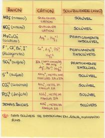 Tabela: íons e solubilidade de sais