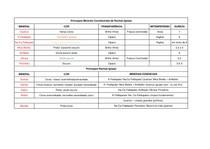Tabela Principais MInerais e Rochas