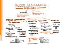 Estrutura do Poder Legislativo - Mapa Mental
