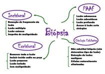 Mapa Biópsia
