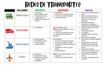 geografia - redes de transporte
