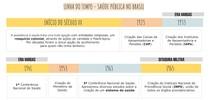 HISTÓRICO POLÍTICAS PÚBLICAS DE SAÚDE NO BRASIL - Saúde Bucal