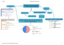 PORCENTAGEM - MAPA MENTAL 114