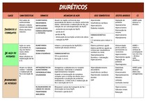 Diuréticos - Farmacologia