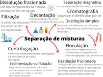 Mapa Mental Separação de misturas