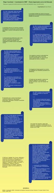 MAPA MENTAL CONCEITUAL - EDUCAÇÃO - Constituição de 1988