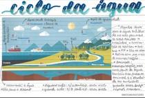Ciclo da Água - Ficha - @matsumurastudies