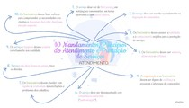Mapa Mental - 10 Princípios do Atendimento e Prestação de Serviços